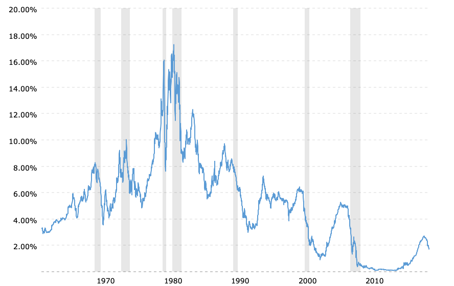 1-year-treasury-rate-yield-chart-2019-09-16-macrotrends