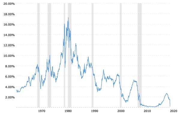 1-year-treasury-rate-yield-chart-2020-03-24-macrotrends