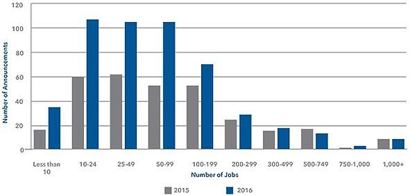 Number of Announcements by Jobs- Distribution.jpg