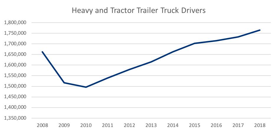 Distribution Graph