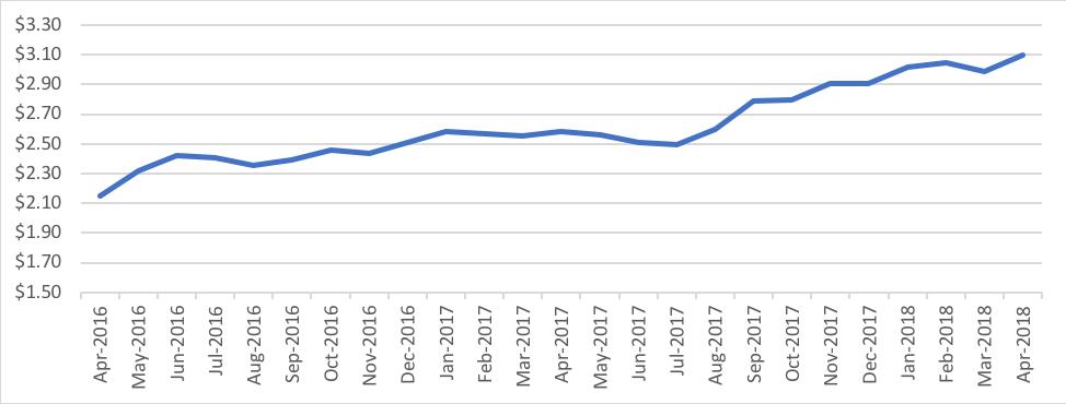 Distribution_Graph3