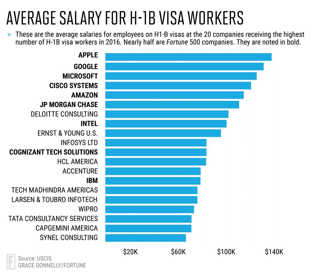 Edited-Hb1 Visas_graph