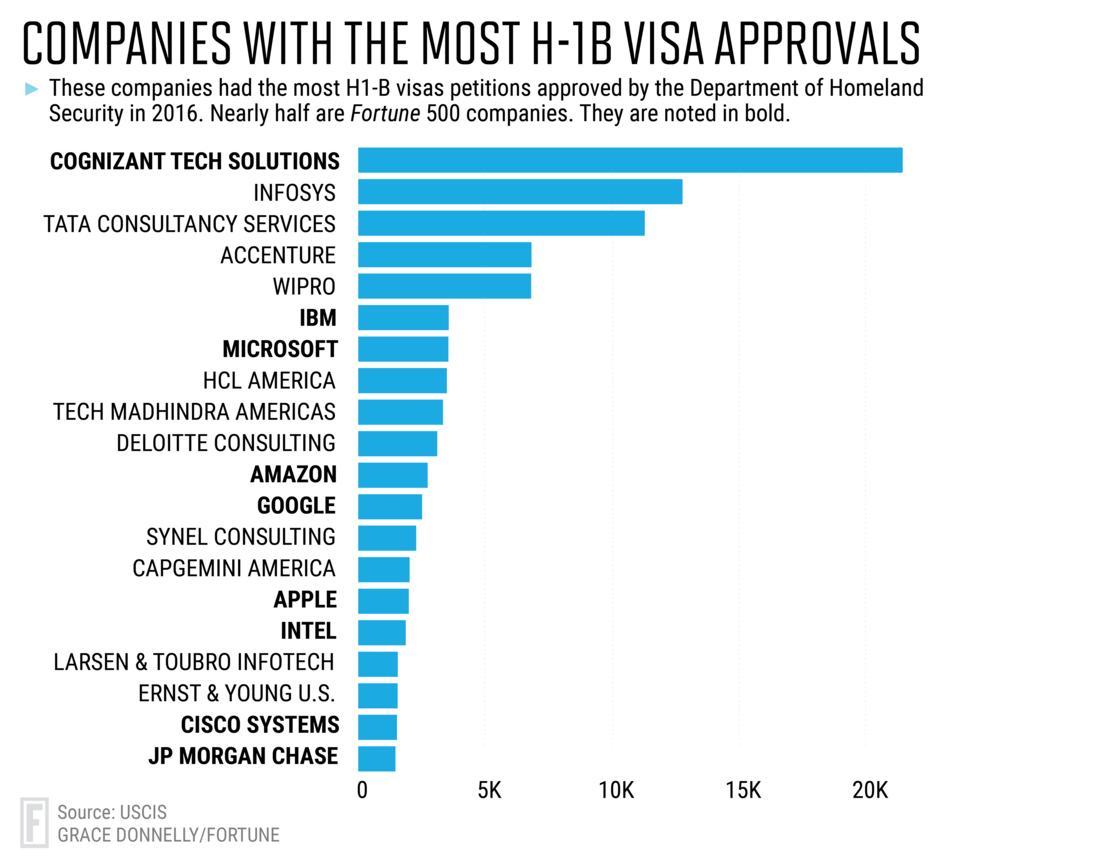 Edited-Hb1 Visas_graph2