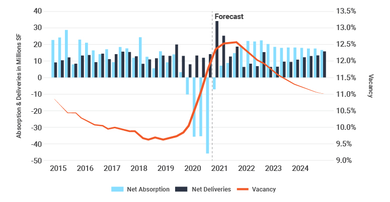 Net Absorption-Deliveries-Vacancy-01