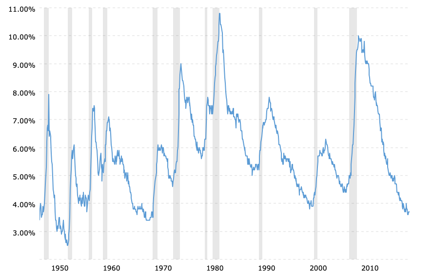 us-national-unemployment-rate-2019-09-17-macrotrends